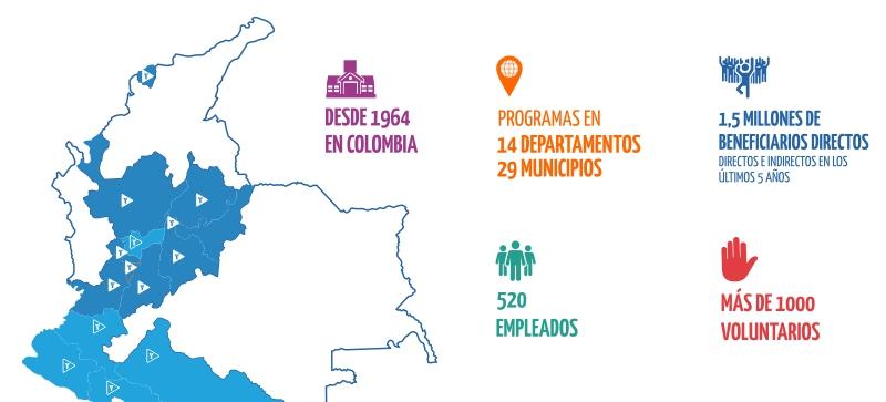 Mapa Colombia Ymca